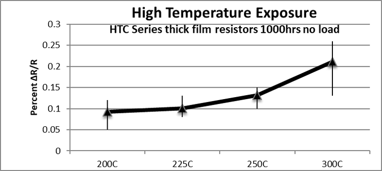 2. The effects of high-temp exposure are demonstrated by 1000-hr no-load resistance change (HTC series, 0805 size, 180 kΩ, 20 pcs).