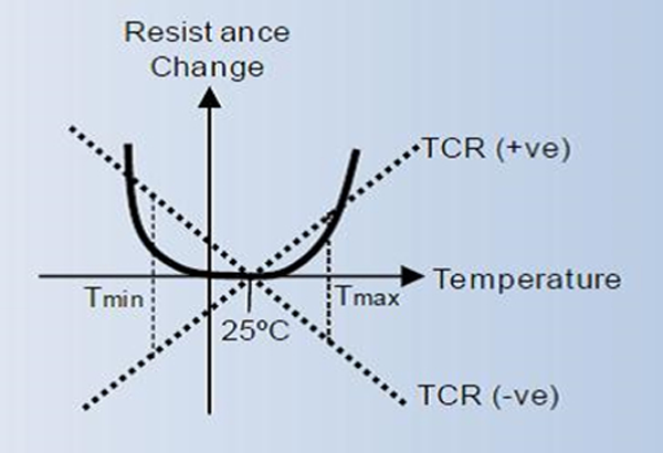 3. Typical TCR characteristics of thick-film resistors.