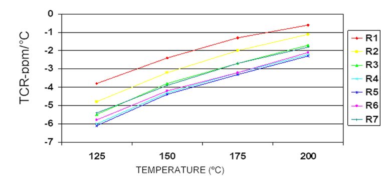 4. The TCR of thin-film resistors in a DIP network is shown at elevated temperature.