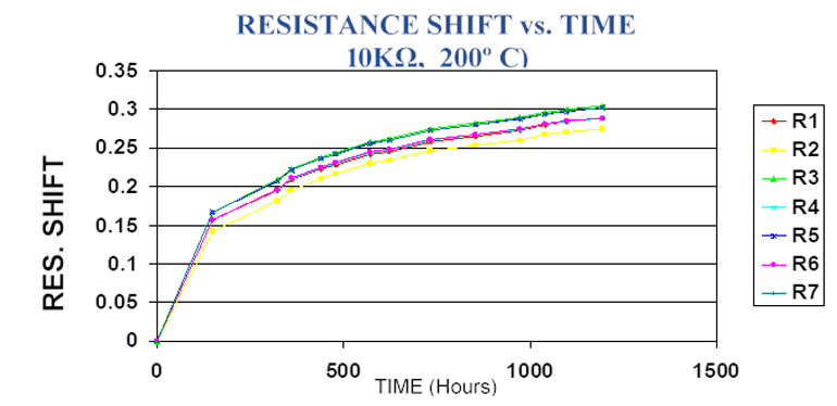 5. The thin-film resistance shift with time at elevated temperature reveals that a significant amount of total resistance change occurs during the first 100 to 200 hours of operation.
