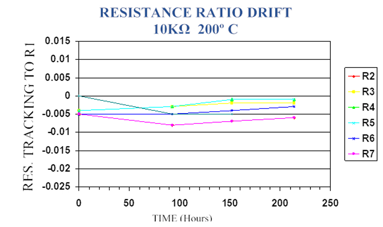 7. The plot illustrates the ratio drift between resistors in a high-temperature resistor network.