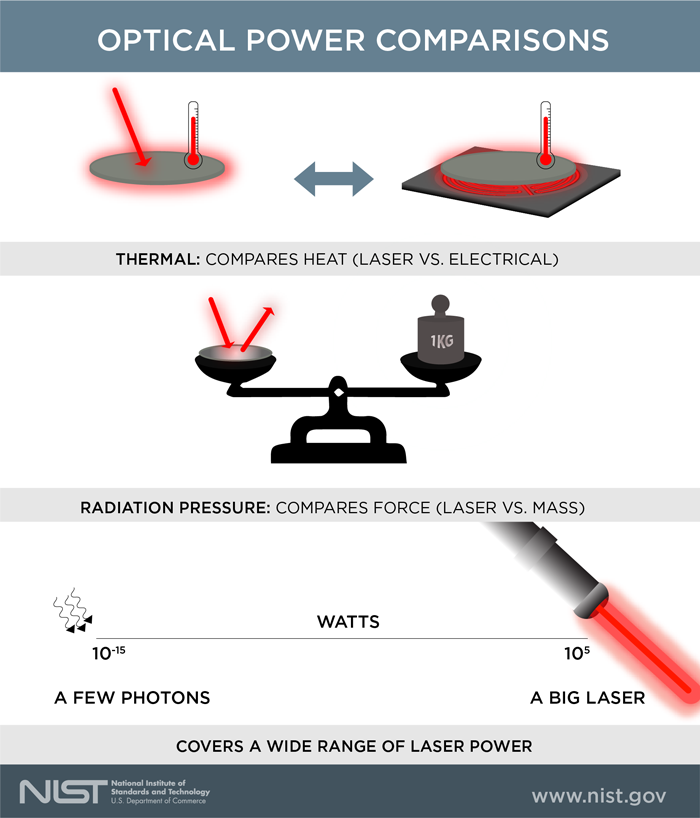 Ed Interest Nist Optical Power Fig2