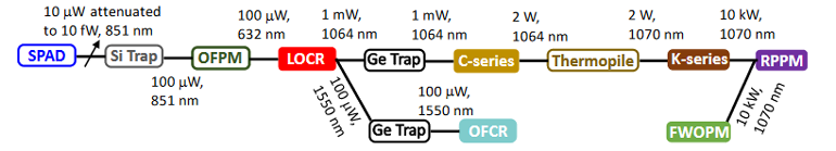 Ed Interest Nist Optical Power Fig3