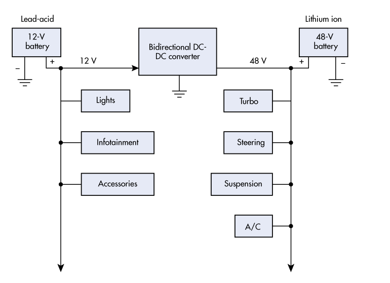 1. The schematic represents a dual voltage 12/48-V automotive electrical system.