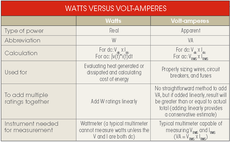 What's The Difference Between Watts And Volt-Amperes? | Electronic Design