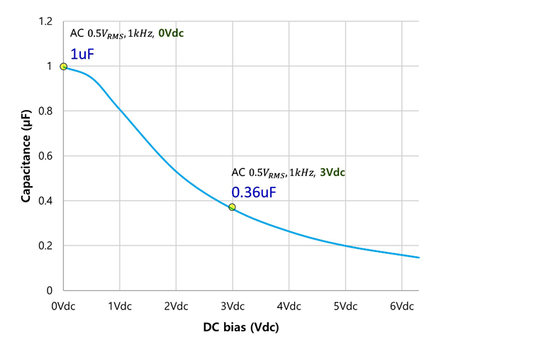 1. In this plot, we see how effective capacitance drops as the applied dc bias voltage increases.