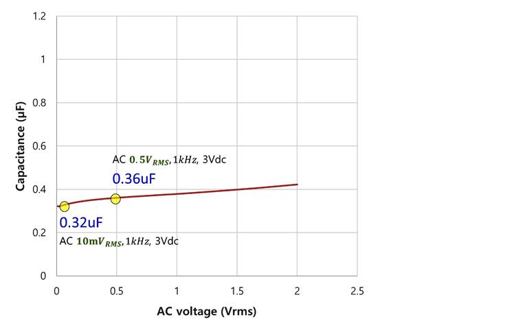 2. São mostradas capacitâncias efetivas em diferentes níveis de tensão CA com aplicação de uma tensão de polarização de 3 Vcc.