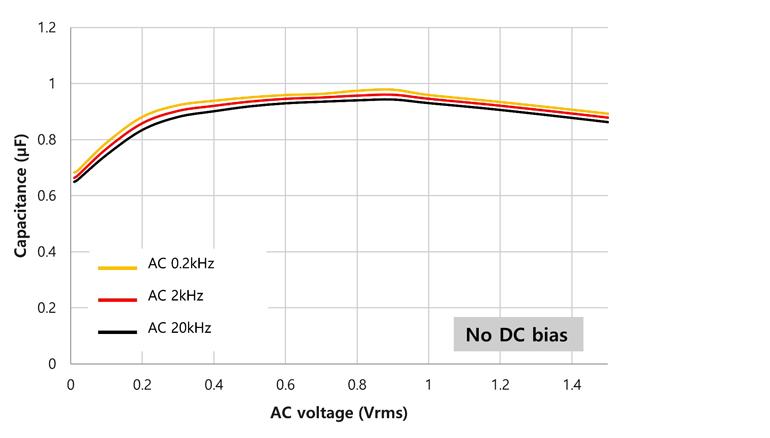 3. O nível de tensão CA influencia a capacitância efetiva sem a polarização dc aplicada, como mostrado neste gráfico.