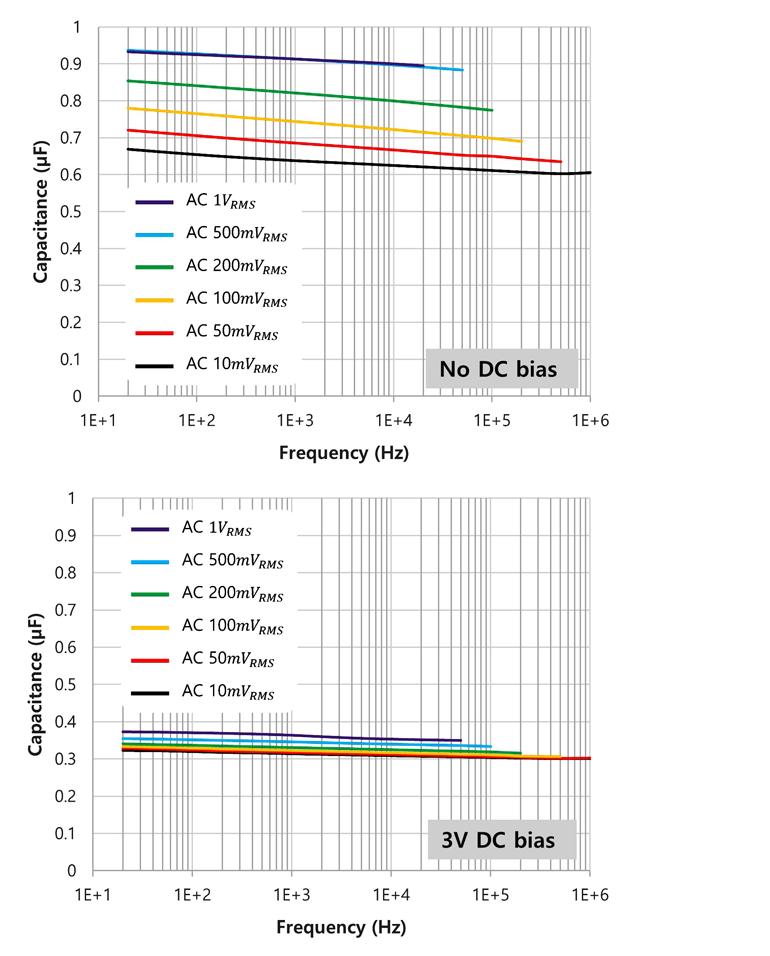 4. Diferentes níveis de frequência também afetam a capacitância efetiva em função de: sem polarização dc (superior); com viés de 3 Vcc aplicado (parte inferior).