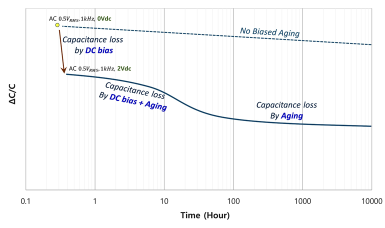 6. The effective capacitance of MLCC aging under dc bias drops below the linear sum of capacitance drop from dc bias and when it's combined with the aging effect.