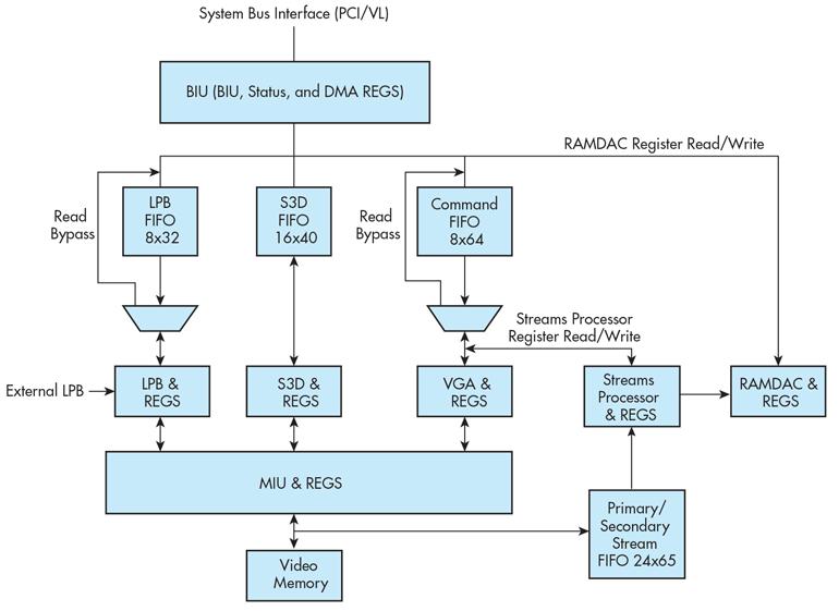 Figure 3: The S3 ViRGE block diagram.