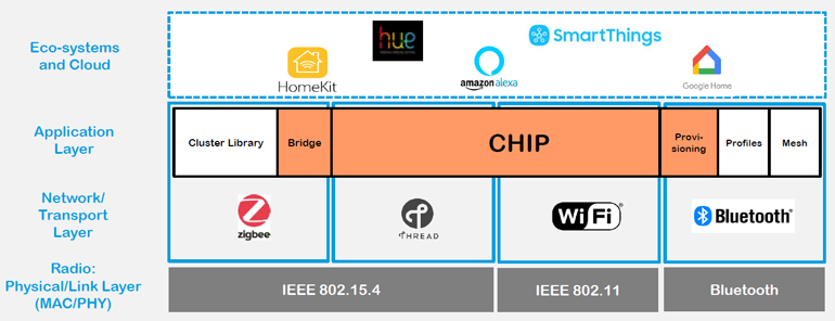 2. With CHIP in the picture, the fragmentation of the networking ecosystem is replaced by a more fluid environment with data shared between once-disparate ecosystems.