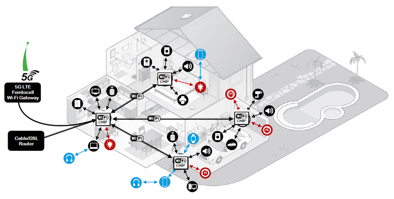 3. CHIP, coupled with Wi-Fi 6's distributed architecture, may finally bring about a truly unified and seamless smart home.