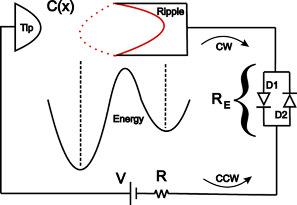 1. This sketch of a circuit model with the energy-barrier diagram is a simplistic representation of the deep physics underlying the principle of graphene-based harvesting. (Source: University of Arkansas)