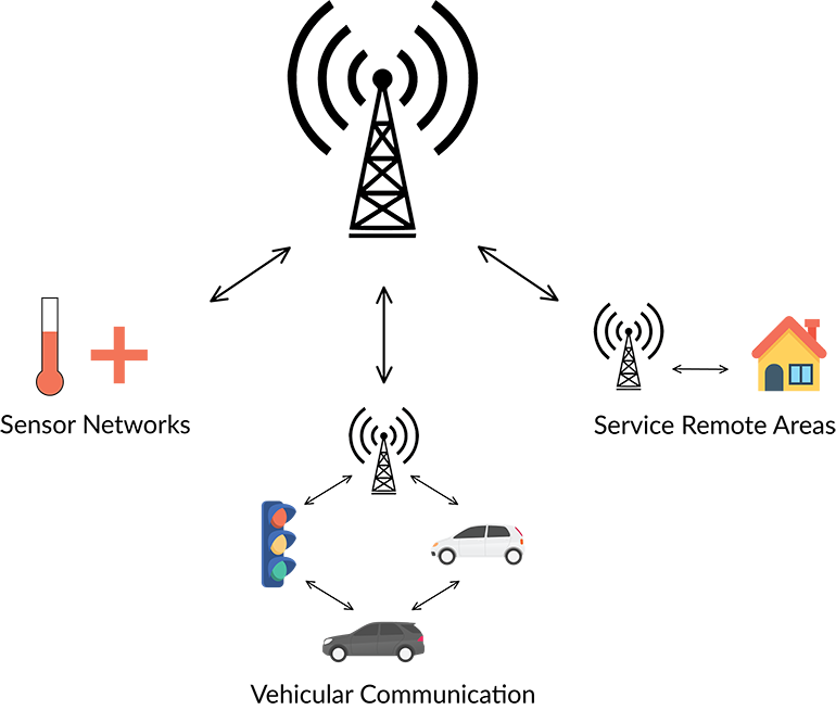 1. A 5G network infrastructure showcases the capabilities this technology can achieve in different service environments, such as urban areas, rural areas, and industrial application.