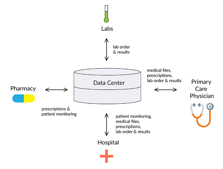 2. A healthcare network system can implement interoperability to transfer data between different nodes in the network, such as transferring lab orders and results between hospitals and physicians.