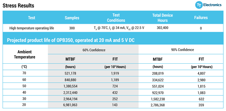 5. This table reveals the stress results for TT's OPB350 tube liquid sensor.