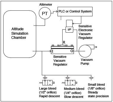 High-Performance Pressure Regulation | Flow Control Network on