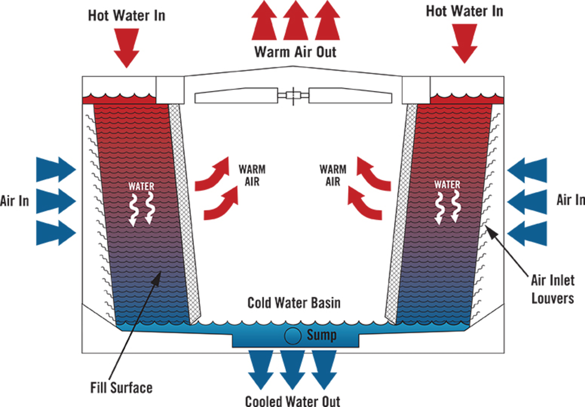 Part I How Heat Loads Affect Evaporative Cooling Tower Efficiency Flow Control Network