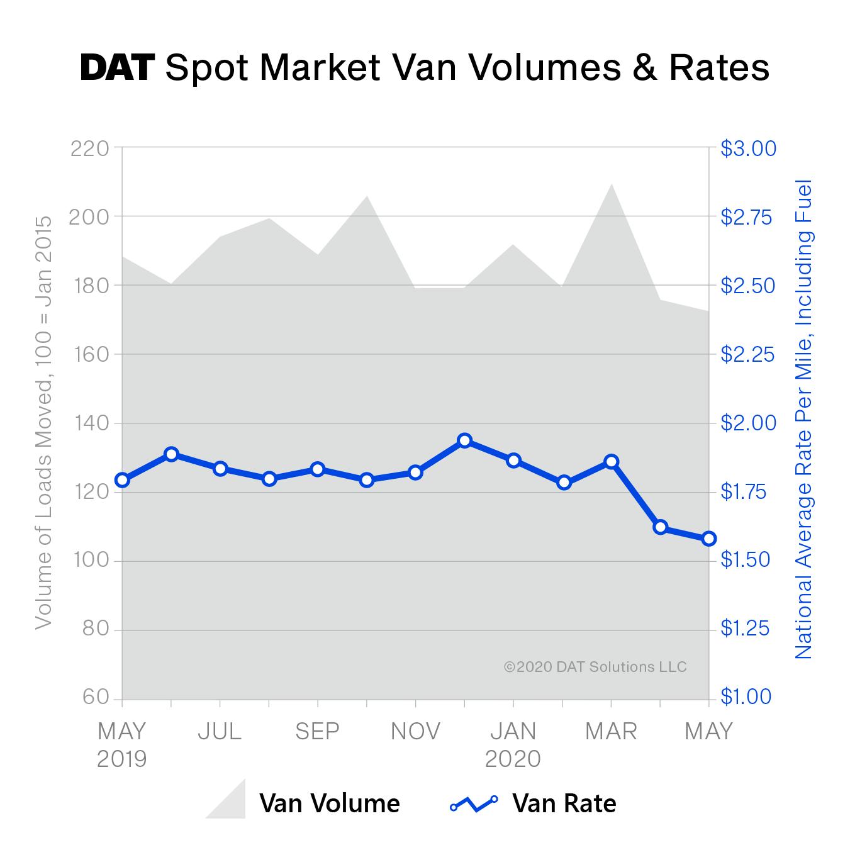 061620 Spot Rates