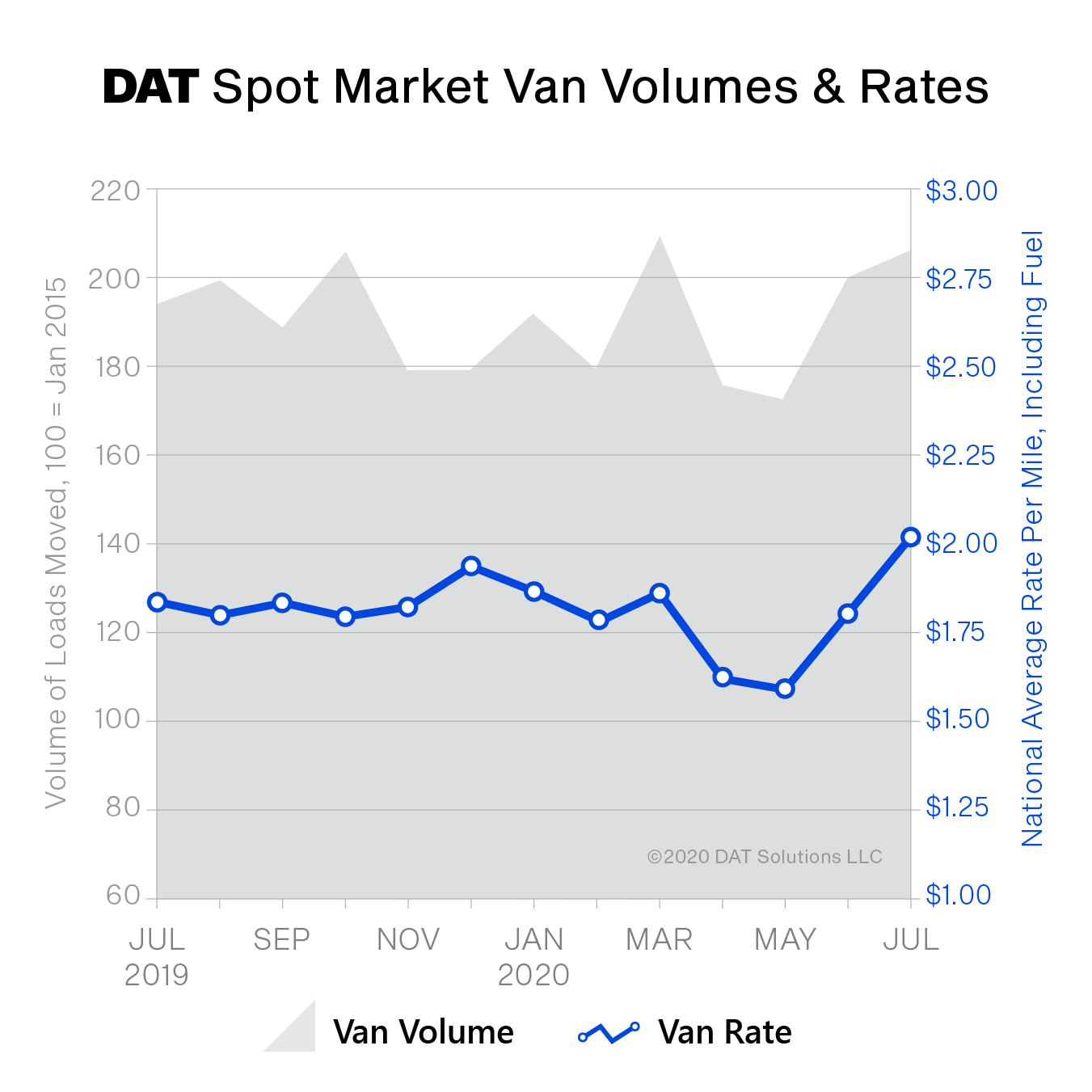 Spot van rates averaged $2.03 per mile nationally in July, up 23 cents compared to June and 19 cents higher versus July 2019. The van load-to-truck ratio was 4.4, meaning there were 4.4 available loads for every truck on the DAT network.