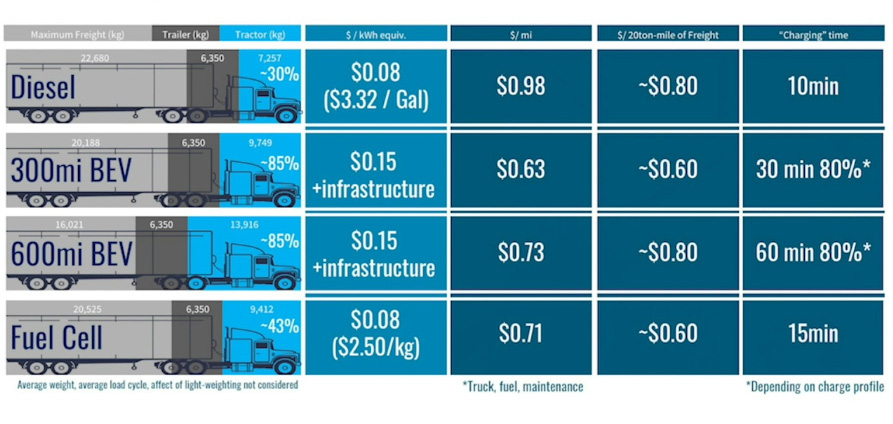 Comparison of charging time among diesel, battery-electric and fuel cell electric trucks