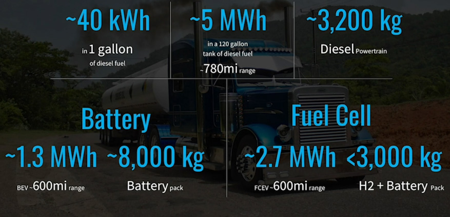 Breakdown of energy density by weight among diesel, battery-electric and fuel cell electric trucks
