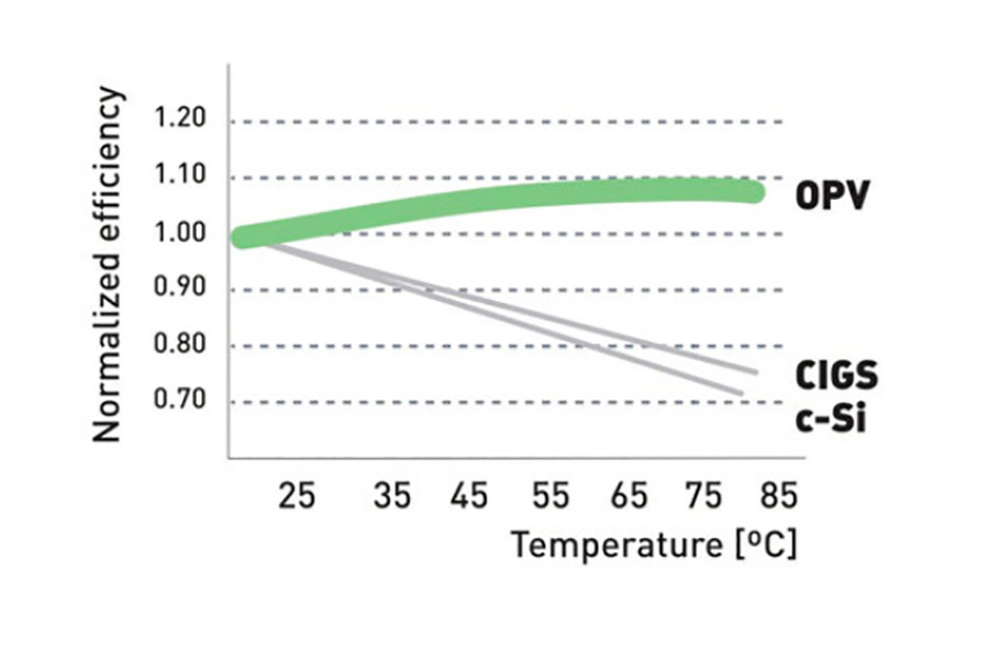 Orenge Co Opv Efficiency Temp