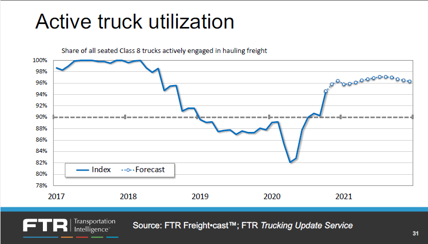 Ftr Active Truck Utilization