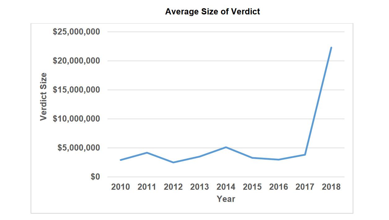 Nuclear Verdict Growth Atri