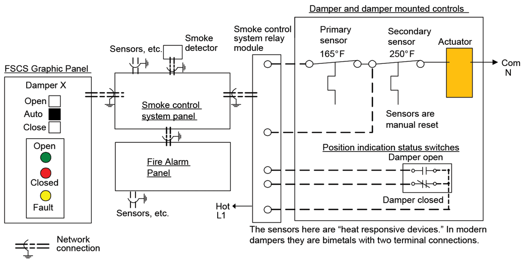 Remote Fire- and Smoke-Damper Testing Nears | HPAC EngineeringHPAC Engineering