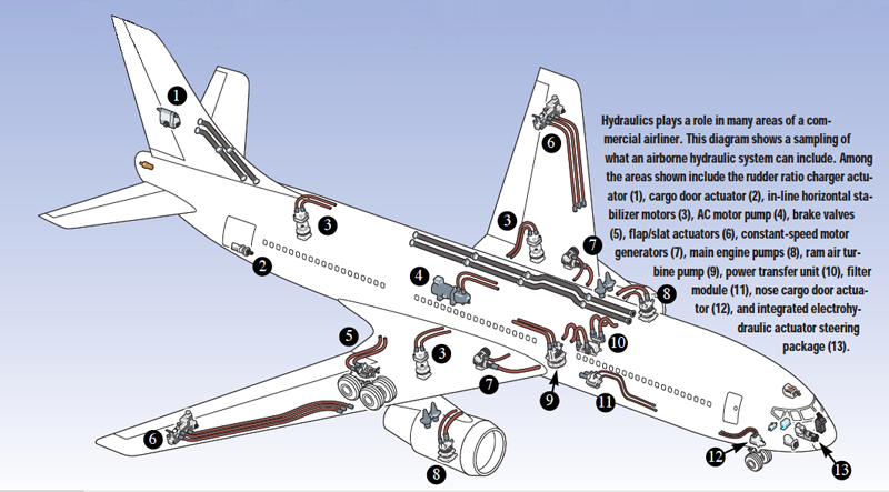 The Challenges Of Aircraft Hydraulic Design Hydraulics Pneumatics