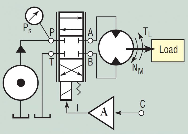 Speed Control of Hydraulic Motors | Hydraulics & PneumaticsHydraulics & Pneumatics
