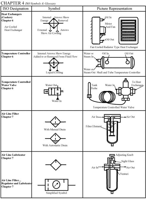 chapter 4: iso symbols   hydraulics & pneumatics  hydraulics & pneumatics