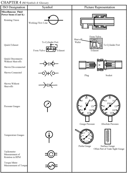 CHAPTER 4: ISO Symbols and Glossary, part 3 | Hydraulics ... on low pressure switch schematic, pressure sensor electrical symbol, pressure transmitter symbol, pressure switch schematic diagram, pressure sensor 4 20 ma, pressure transducer symbol, o2 sensor schematic, pressure transducer schematic, pressure gauge symbol schematic, pressure sensor symbol ladder logic,