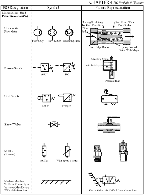 CHAPTER 4: ISO Symbols and Glossary, part 3 | Hydraulics ... on flow transmitter symbol, flow valve symbol schematic, flow switches normally open, flow diagram symbol meanings, flow rotameter symbol, flow meter symbol cad, water meter schematic, field strength meter schematic, flow meter symbol p&id, flow switch symbology, flow transmitter loop diagram, aircraft meter schematic, meter buffer schematic, flow monitor symbol, flow velocity, flow orifice schematic symbol, flow resistor pneumatic schematic symbol, hydraulic piston proportional control schematic,