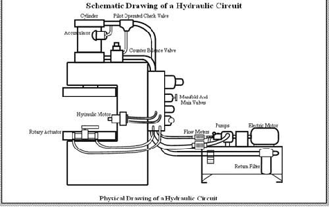 air cylinder schematic chapter 5 pneumatic and hydraulic systems hydraulics   pneumatics  pneumatic and hydraulic systems
