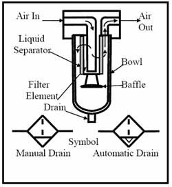 CHAPTER 7: Air and Hydraulic Filters, Air Dryers and