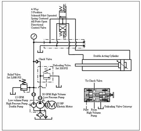 Chapter 9 Relief And Unloading Pressure Controls Hydraulics Pneumatics