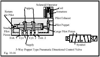 Chapter 10 Directional Control Valves Part 3 Hydraulics Pneumatics