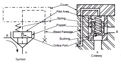 BOOK 2, CHAPTER 4: Slip-In Cartridge Valves (part 2