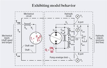 Modeling the hydraulic pump | Hydraulics & Pneumatics | Hydraulic Pump Schematic |  | Hydraulics & Pneumatics