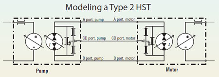 Industrial building hydraulic drives and hydraulics