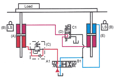 air cylinder schematic book 2  chapter 22 synchronizing cylinder movement hydraulics  synchronizing cylinder movement