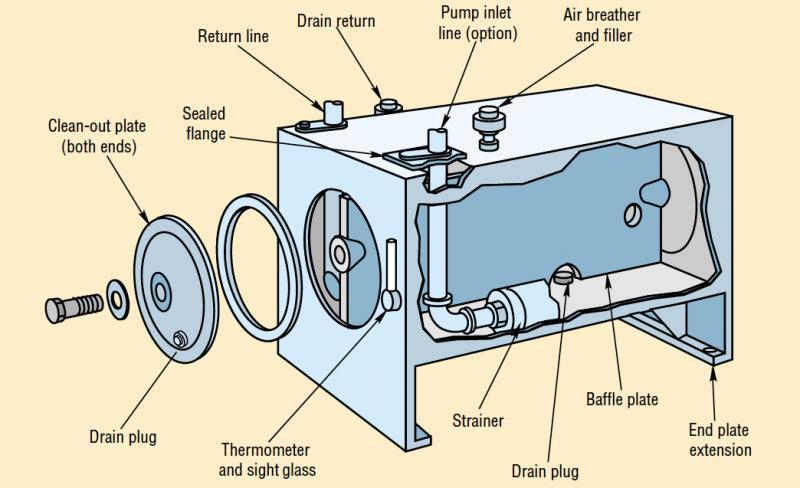 Fundamentals Of Hydraulic Reservoirs Hydraulics Pneumatics