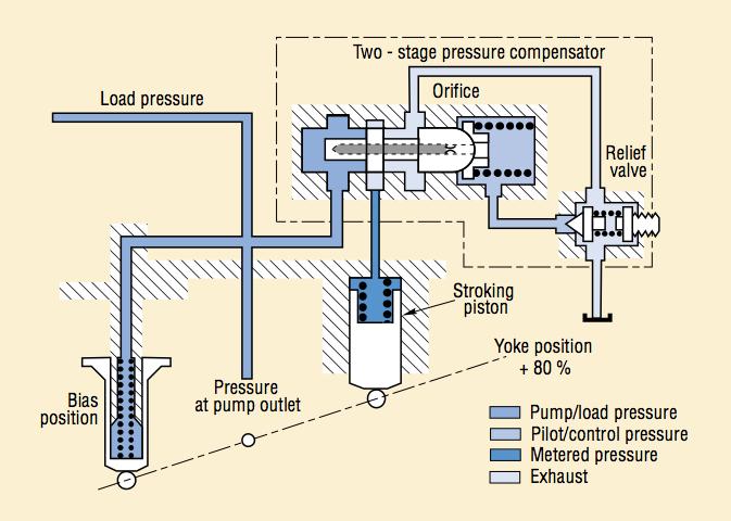 Engineering Essentials: Fundamentals of Hydraulic Pumps | Hydraulics &  Pneumatics | Hydraulic Pump Schematic |  | Hydraulics & Pneumatics