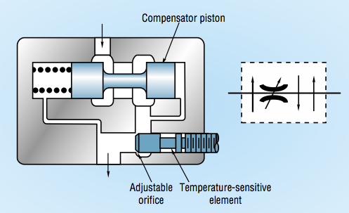 Engineering Essentials: Flow-Control Valves | Hydraulics & PneumaticsHydraulics & Pneumatics