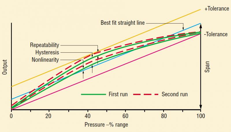 Fundamentals of Pressure Transducers | Hydraulics & Pneumatics | Hydraulic Pressure Transducer Schematic |  | Hydraulics & Pneumatics