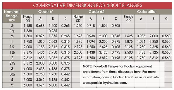 Think You Know Flanges Hydraulics Pneumatics