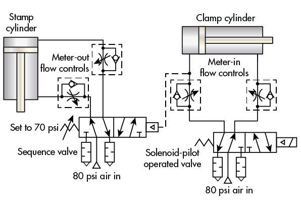 air cylinder schematic when should you use sequence valves  hydraulics   pneumatics  when should you use sequence valves